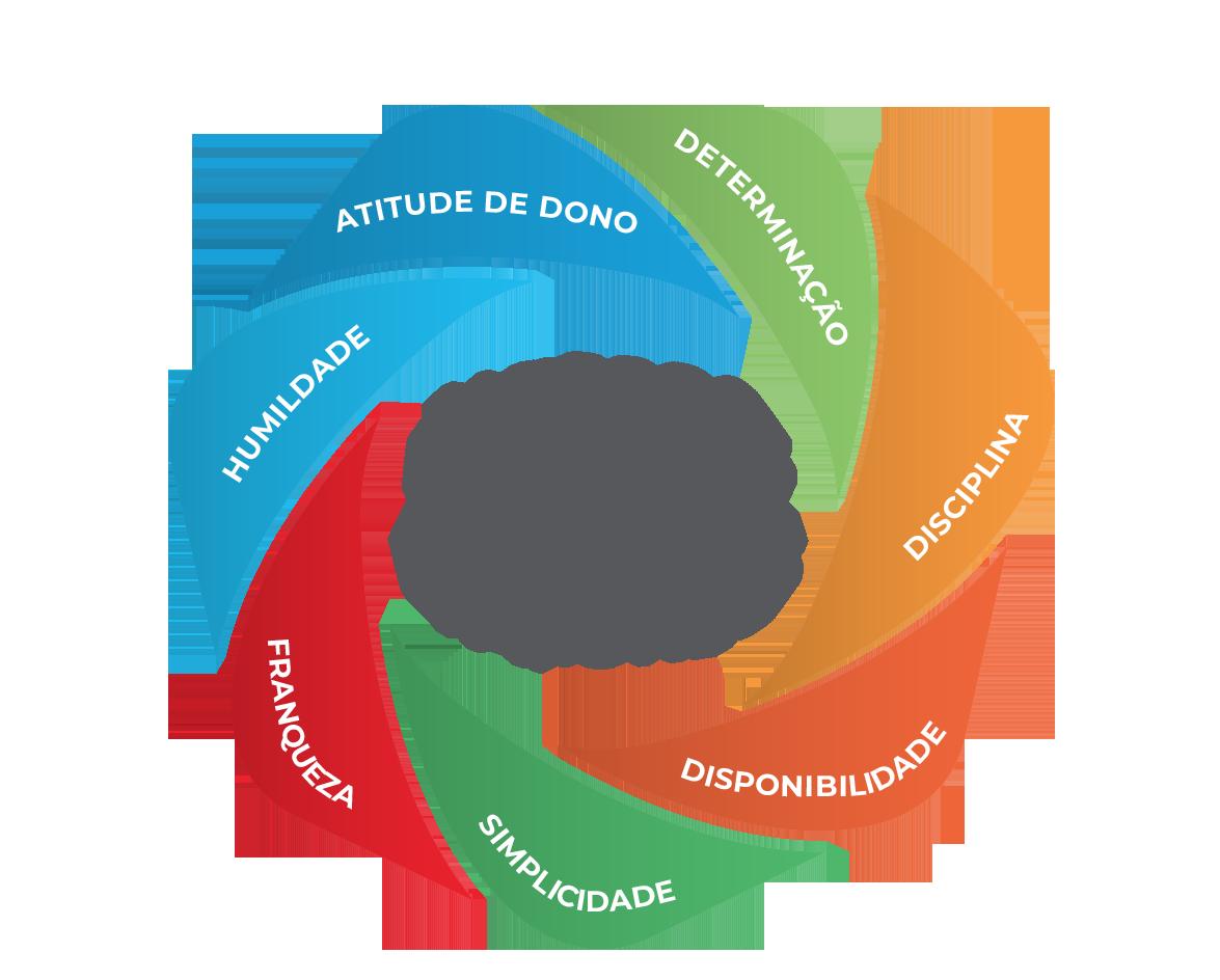 JBS_Sobre_Composicao_Nossa_Missao